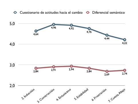 Perfil de las actitudes de los profesores hacia los cambios pedagógicos en relación a su estadio de desarrollo profesional (Maskit, 2011, pág. 7)