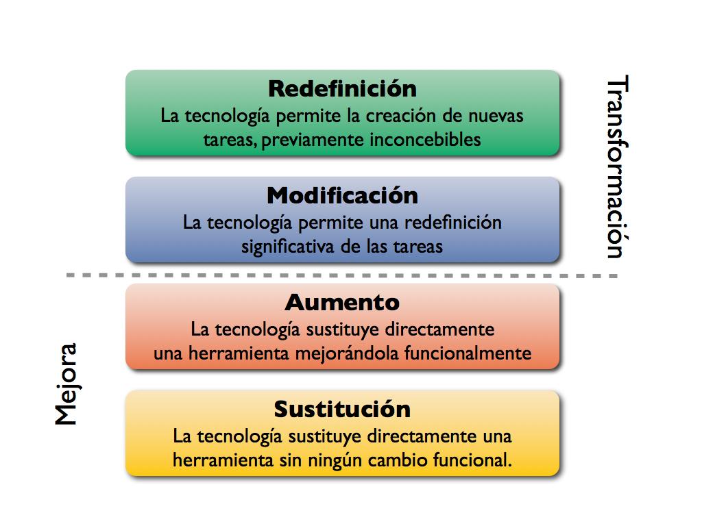 El Modelo SAMR