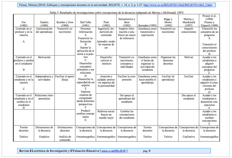 Freixas, 2010, pág. 6. Tabla 3. Resultados de investigaciones sobre concepciones de la docencia (adaptado de Murray y McDonald, 1997)